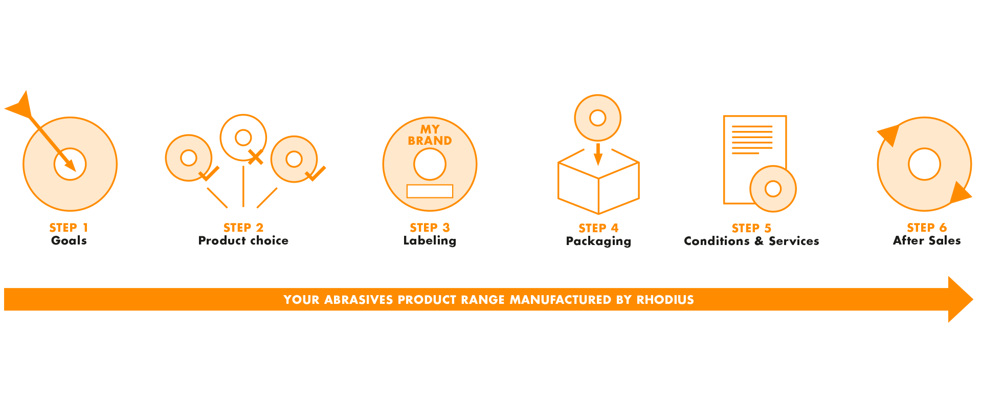 Abrasives for private labels, project flow